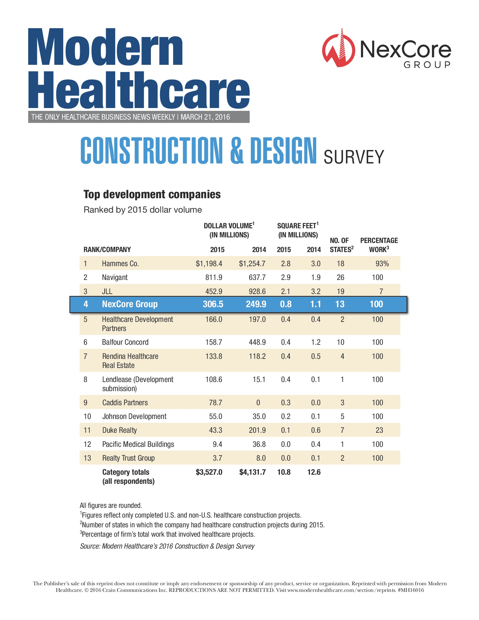 Top Real Estate Development Firms : Modern healthcare